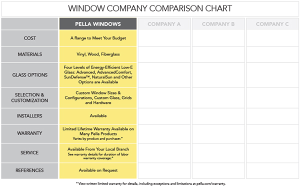 Window Comparison Chart