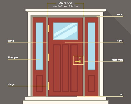 A guide to know the different parts of a door pella for Exterior door frame parts