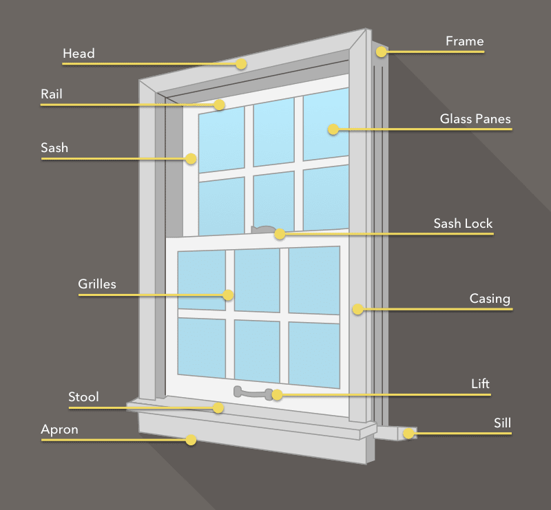 Sliding Window Parts Diagram.A Guide To The Parts Of A Window Pella Branch